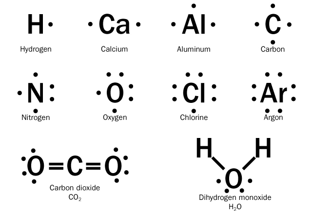 american board Periodic Table lewis dot structures